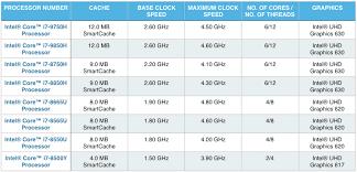 Top 10 Best Intel Core I7 Processor Laptops 9th Gen Top