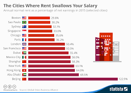 Salary Chart Chart The Cities Where Rent Swallows Your Salary Statista