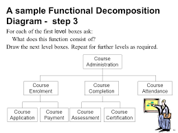 Guide To Functional Decomposition Ppt Video Online Download