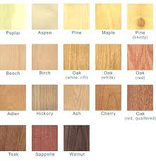 types of woods for furniture. Type Of Woods For Cabinets Types Hardwood Furniture Wood  Different . E