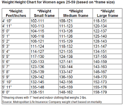 Ideal Weight By Age Height And Frame Damnxgood Com