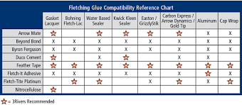 Adhesive Compatibility Chart Glue Chart Related Keywords Suggestions Glue Chart Long