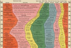 Civilisation Timeline Chart Delicious Visual Map Of History Wait But Why