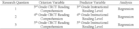 Pdf Comparing Fountas And Pinnells Reading Levels To