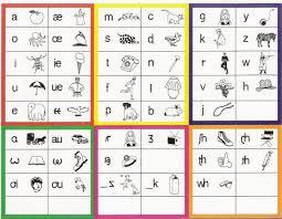 Ipa Chart With Sounds American English Teacher Development Transcribe English To Ipa