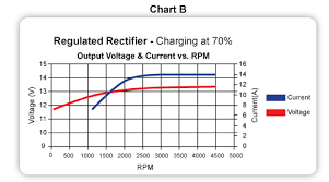 Avoid Over Voltage Issues With Cdis Regulated Rectifiers