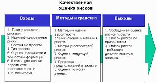 Реферат Планирование и управление проектом com Банк  Планирование и управление проектом