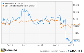 Mfrm Stock Chart Why Mattress Firm Holding Corp Dropped 30 5 In September