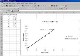 excel best fit line pchem teaching lab using excel 5