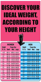 5 Foot 9 Weight Chart Discover Your Ideal Weight According To Your Height Weight