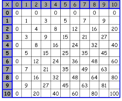 Printable Multiplication Worksheets Table Chart