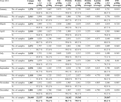 Fat Snf Rate Chart Results Of Determination Of Fat Content Protein Content