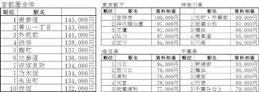 長谷工ライブネット首都圏賃貸マンション賃料相場マップ 2018年版