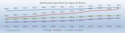 $5.47 billion, versus wall street estimates of $5.45 billion and. The Netflix Value Problem Nscreenmedianscreenmedia