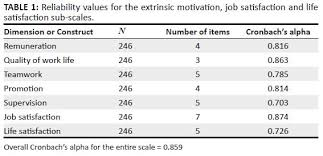 the relationship between extrinsic motivation job satisfaction  table 1 reliability values for the extrinsic motivation job satisfaction and life satisfaction sub scales