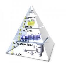 Saas Paas Iaas Iaas Saas Paas Models For Data Center Management