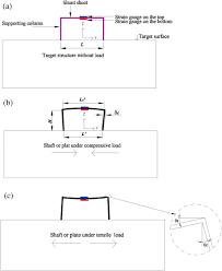 theoretical derivation of shunt ratio