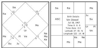 Vin Diesel Birth Chart Vin Diesel Kundli Horoscope By