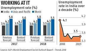 More Joblessness Ilo Sees Indias Unemployment Rate Rising