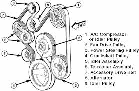2006 dodge ram 5 7 litre hemi serpentine belt diagram fixya accessory serpentine belt routing 5 7l gasoline engines