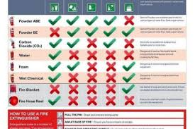 Wormald Fire Extinguisher Chart Fire Extinguisher Types Fire Systems Nz
