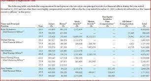 Compensation Chart Radio Ink