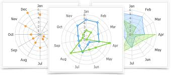 Quick And Easy To Use Javascript Charts Dhtmlxcharts Features