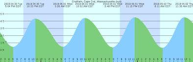Chatham Cape Cod Massachusetts Sub Tide Chart