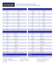 The nato phonetic alphabet's full name is international radiotelephony spelling alphabet.the nato phonetic alphabet was developed in the 1950s to avoid the misunderstanding caused by poor radio acoustics where an s and an f for example are easily confused. Nato Phonetic Alphabet Cheat Sheet By Peterceeau Download Free From Cheatography Cheatography Com Cheat Sheets For Every Occasion