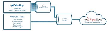 Open Data Stream Extrahop