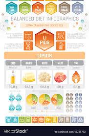 Fat Lipids Diet Infographic Diagram Poster Water