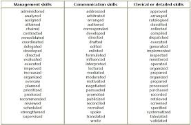 Resume Verbs Interesting Action Words For Resume Resume Ideas Action Verbs For Resumes