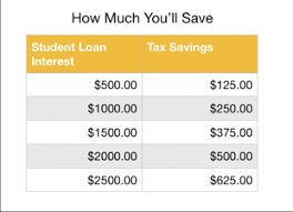 Ultimate Guide To Student Loan Tax Credits Student Loan Hero