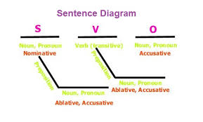 sentence diagram   charts   diagrams   graphssentence diagram