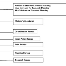 Organization Chart Of The Epa Source Furuoka 2006