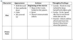 sample essay on leadership nhs leadership essay examples film analysis essay assignment character essays write character example of a character analysis essay