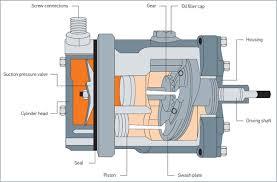 car air conditioning compressor repair replacement behr hella air conditioning compressor overview en