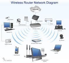 wireless wifi networks more information wireless wifi networks