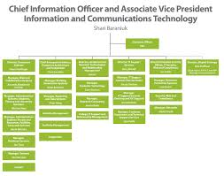Ca Technologies Org Chart Organizational Structure Finance And Resources