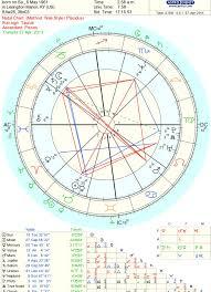 George Clooney Natal Chart Horoskoop Ee Blogposts Damn George Clooney Is Engaged