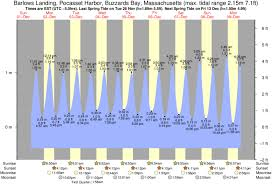 Tide Times And Tide Chart For Pocasset