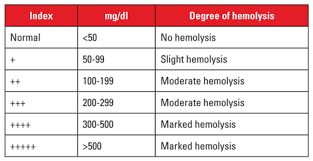 Hemolysis Index Chart Identifying And Managing Hemolysis Interference With Cbc