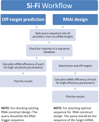 Shrna Design Software Frontiers Sirna Finder Si Fi Software For Rnai Target
