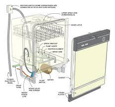 wiring diagram for kitchenaid dishwasher the wiring diagram with kitchenaid superba double oven at Kitchenaid Wiring Diagram