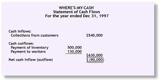 What Is Cash Outflows 2 A52