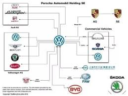 Is Volkswagen Owned By Porsche Or Is It The Other Way Around