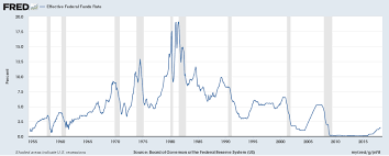 History Of Fed Interest Rates Chart An Analysis Of Interest Rates Since The Great Recession