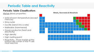 Periodic Table and Reactivity - ppt download