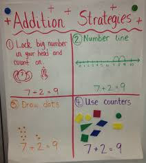 Math Unit 5 Intro To Addition 2019 Lessons Tes Teach
