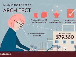 Computer Drafting And Design Job Description Architect Job Description Salary Skills More